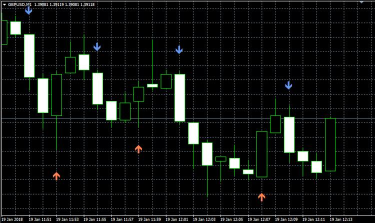 Дублер установленного на графике индикатора  - скачать индикатор для MetaTrader 4 бесплатно