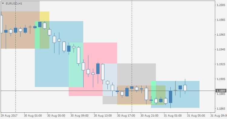 IND_TradingSessions  - скачать индикатор для MetaTrader 5