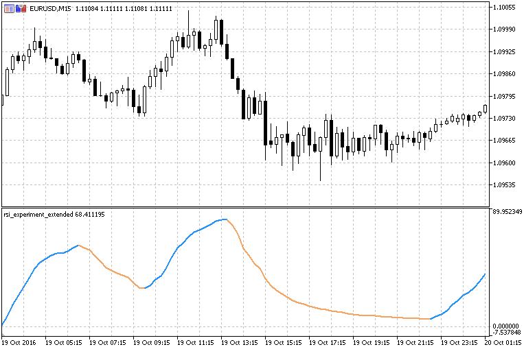 RSI Experiment  - скачать индикатор для MetaTrader 5
