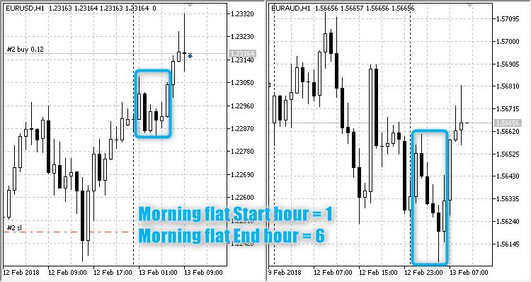 Breakdown Morning Flat  - скачать советник (эксперт) для MetaTrader 5 бесплатно