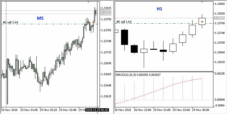 Pound trade - скачать советник (эксперт) для MetaTrader 5 бесплатно