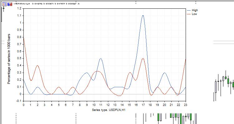 Statistics High and Low by Time - скрипт для МТ5, скачать бесплатно