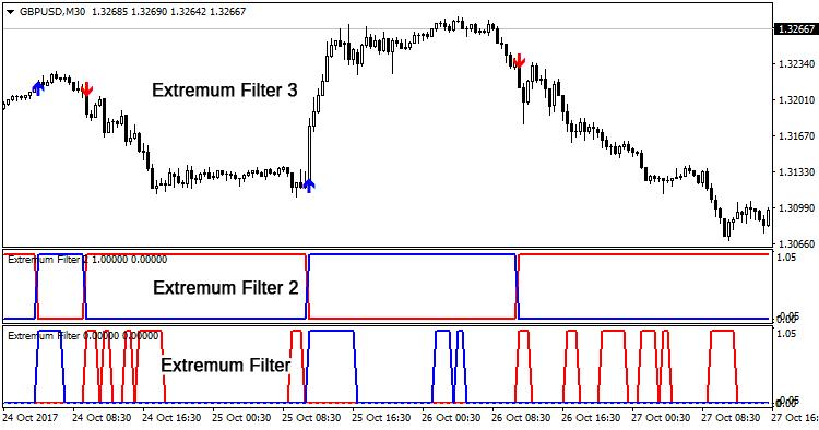 Extremum Filter  - скачать индикатор для MetaTrader 4 бесплатно