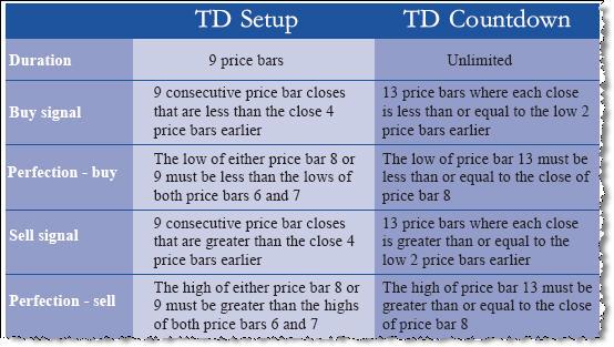 TD Sequential  - скачать индикатор для MetaTrader 4 бесплатно