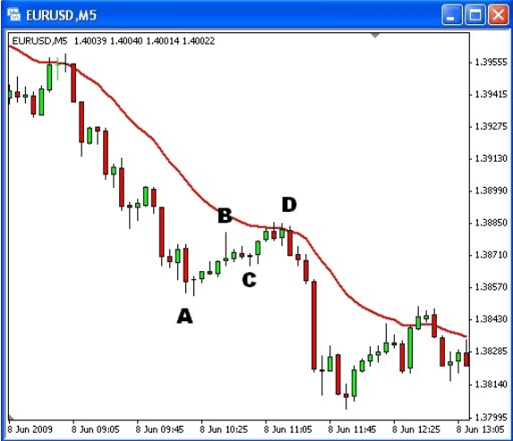 Forex abcd method