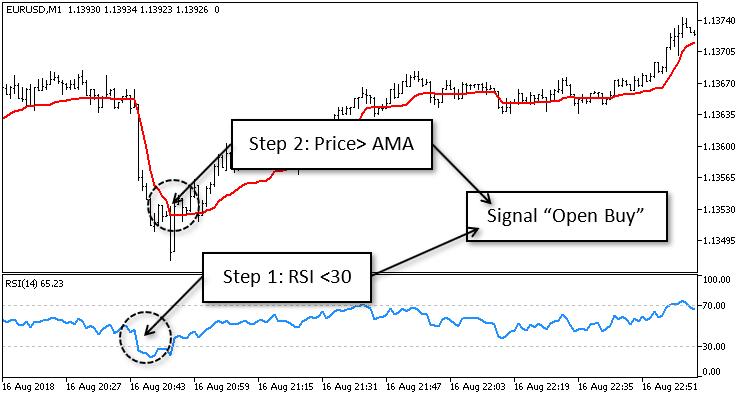 AMA Trader - скачать советник (эксперт) для MetaTrader 5 бесплатно