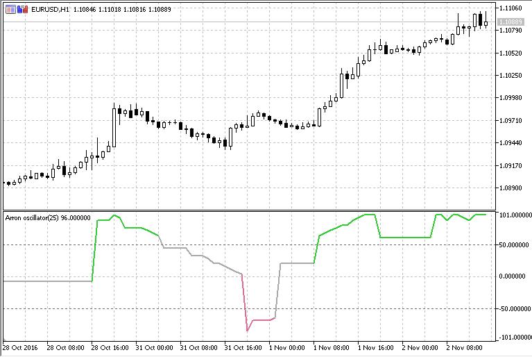 Aroon Oscillator Line  - скачать индикатор для MetaTrader 5