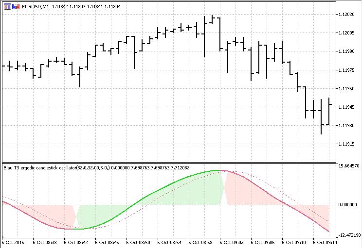 Blau T3 ECO  - скачать индикатор для MetaTrader 5