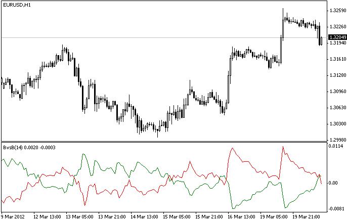 Bulls vs Bears  - скачать индикатор для MetaTrader 4 бесплатно