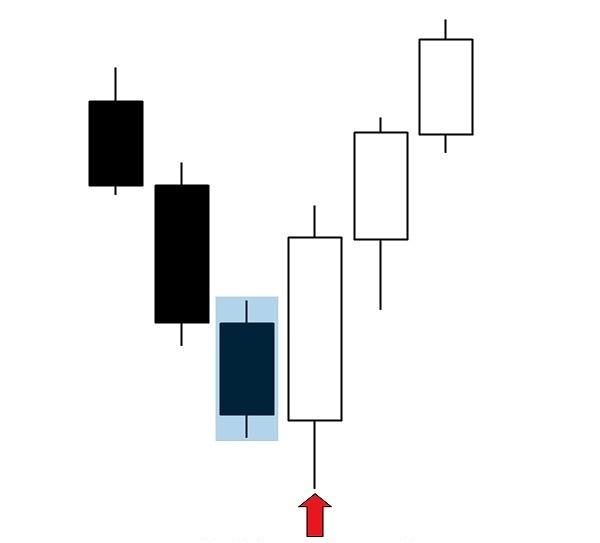 бычья модель поглощения, BUOVB