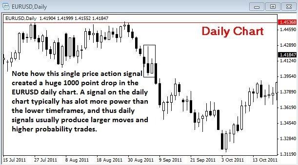 почему торговля на дневных графиках улучшит ваши результаты?