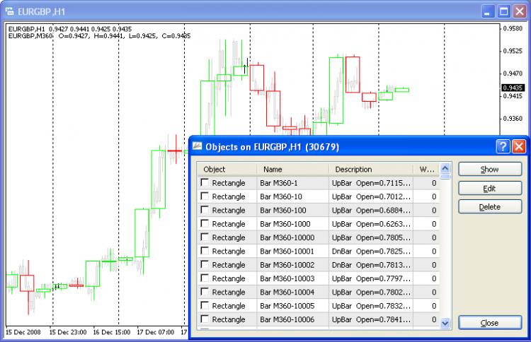 CustomCandle  - скачать индикатор для MetaTrader 4 бесплатно