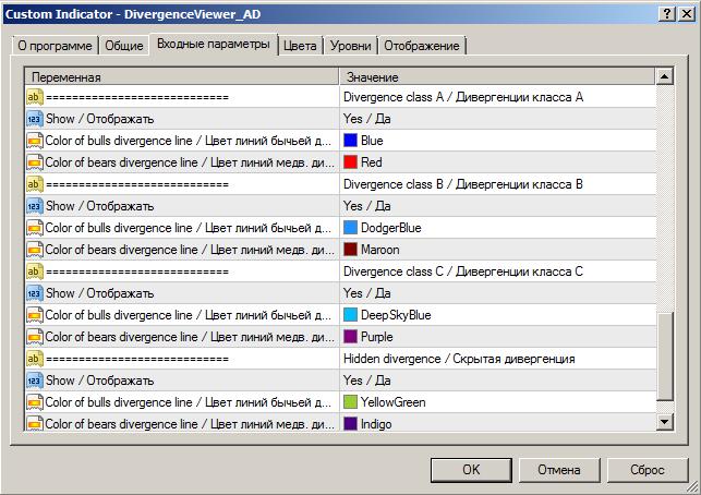 Обнаружение дивергенций  - скачать индикатор для MetaTrader 4 бесплатно