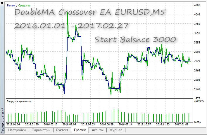 DoubleMA Crossover EA - скачать советник (эксперт) для MetaTrader 5 бесплатно