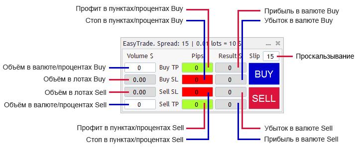 EasyTrade v1.05  - скачать советник (эксперт) для MetaTrader 4 бесплатно