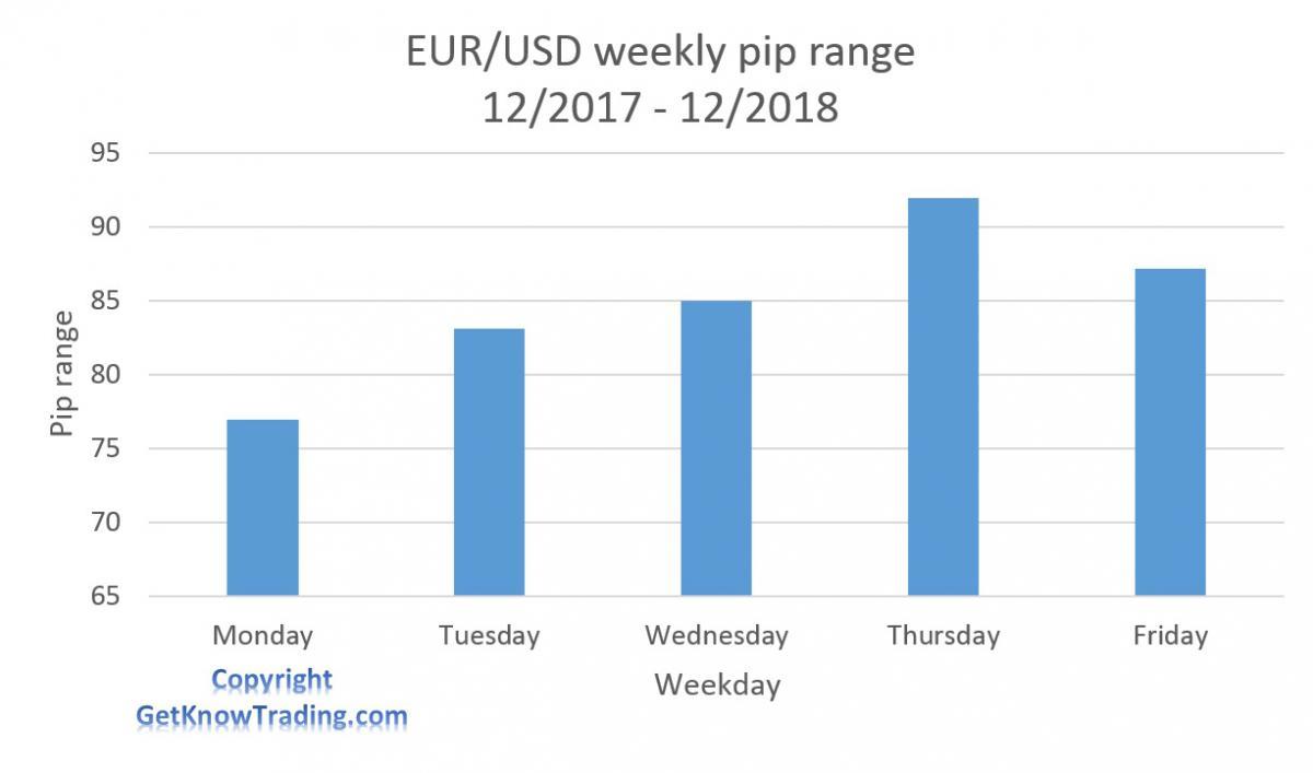 Волатильность EURUSD в определенные дни недели