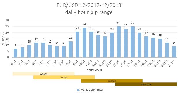 EURUSD - волатильность по часово