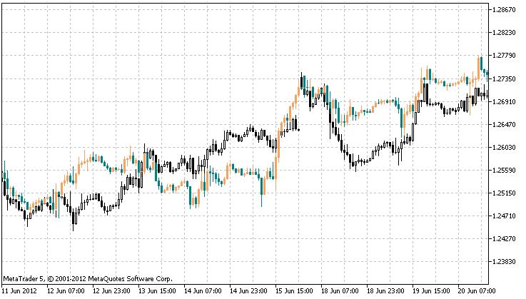 TandemInstrument  - скачать индикатор для MetaTrader 5