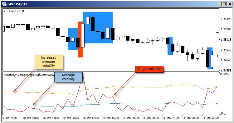 VolatilityAverageSingleHighLimit  - скачать индикатор для MetaTrader 4 бесплатно