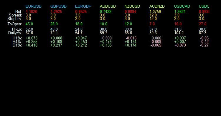Индикатор для вывода основных параметров по торговым инструментам  - скачать индикатор для MetaTrader 4 бесплатно
