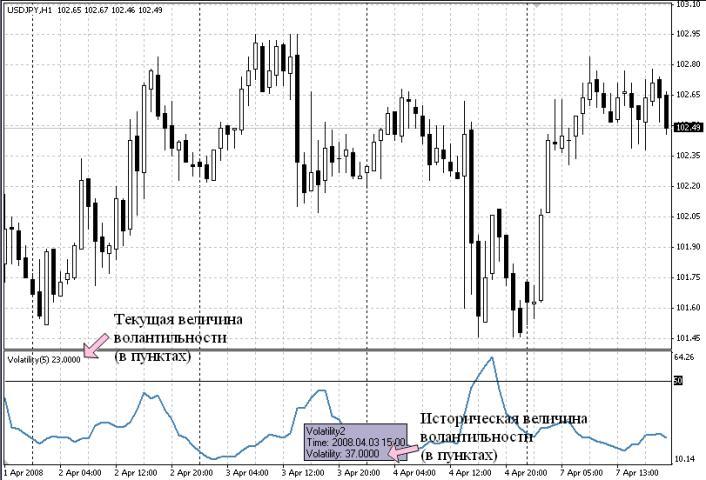 Volatility  - скачать индикатор для MetaTrader 4 бесплатно