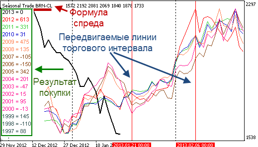 Ind Seasonal Trade  - скачать индикатор для MetaTrader 4 бесплатно