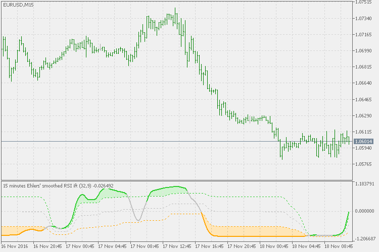 Ehlers inverse fisher transform of RSI  - скачать индикатор для MetaTrader 5