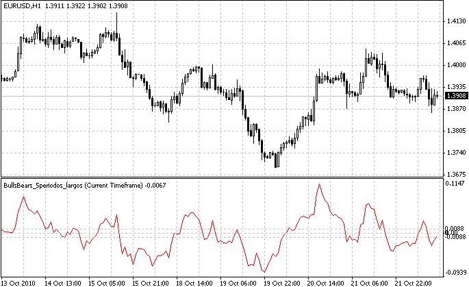 BullsBears_5periodos_largos  - скачать индикатор для MetaTrader 4 бесплатно