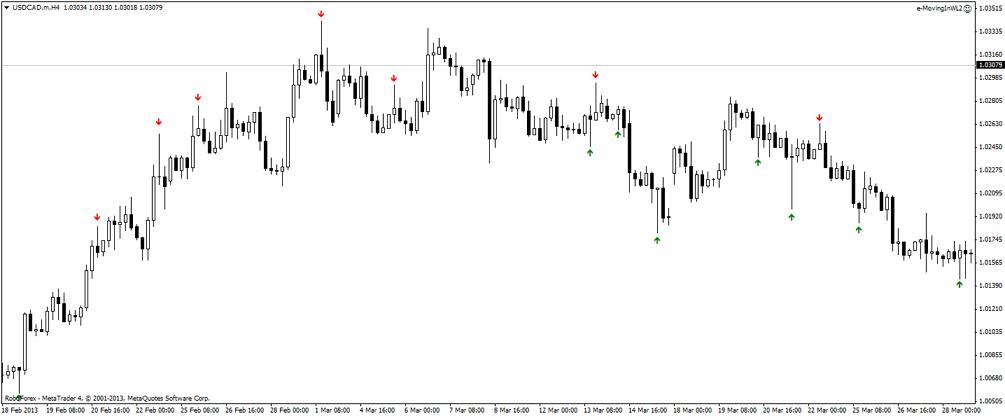 Индикатор форекс баров описание торгов на бирже