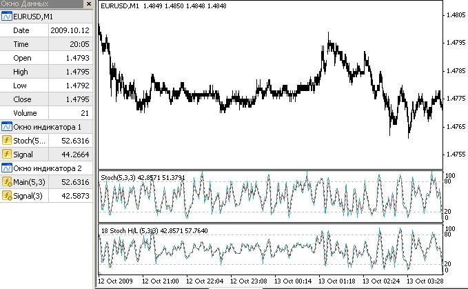 Stochastic with Noise Reduction  - скачать индикатор для MetaTrader 4 бесплатно