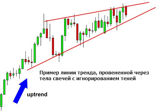 пример построения линии тренда