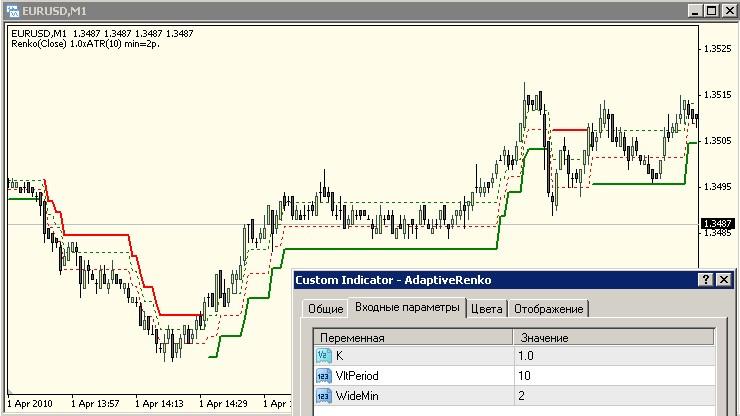 AdaptiveRenko  - скачать индикатор для MetaTrader 4 бесплатно