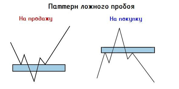 Как определить ложный пробой на форекс как получить бесплатный депозит на форекс