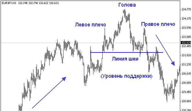 Форекс модель голова плечи терминалы биткоин спб