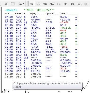 News_Calendar  - скачать индикатор для MetaTrader 4 бесплатно
