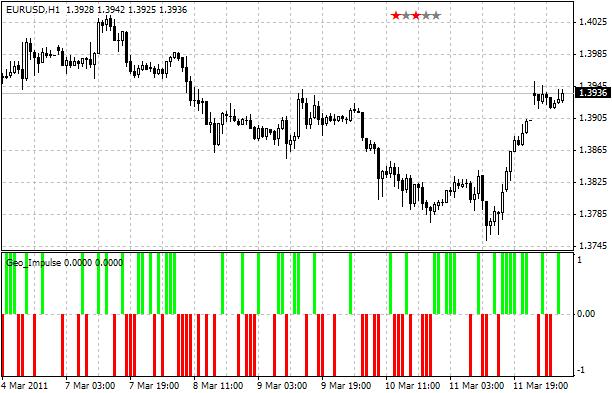 Индикатор, показывающий пробой предыдущего максимума или минимума. Geo_Impulse   - скачать индикатор для MetaTrader 4 бесплатно