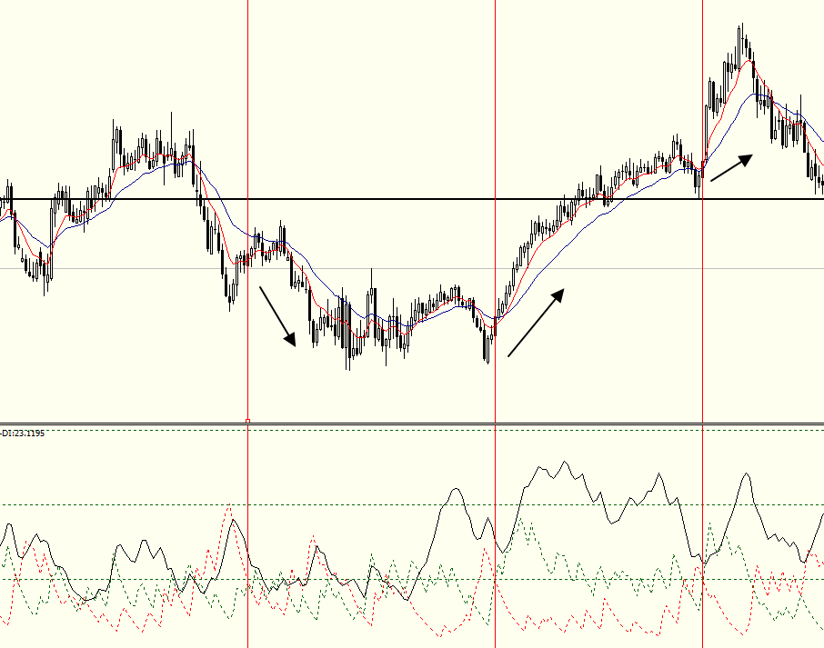 сигнал пересечения + DI и -DI