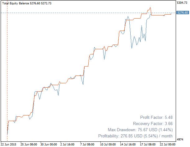 Equity Monitor  - скачать индикатор для MetaTrader 4