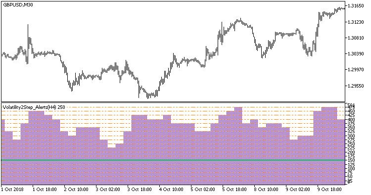 Volatility2Step_Alerts_HTF  - скачать индикатор для MetaTrader 5