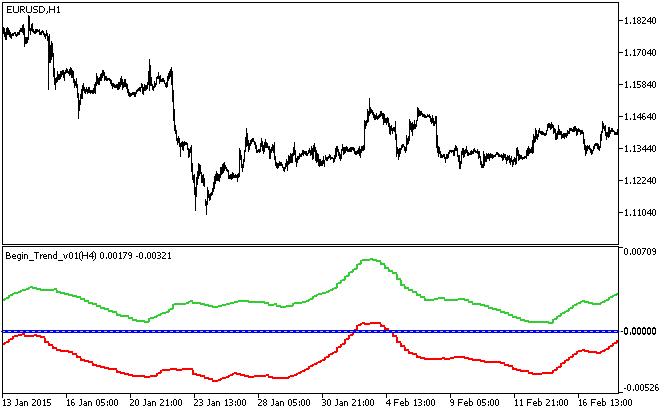 Begin_Trend_v01_HTF  - скачать индикатор для MetaTrader 5