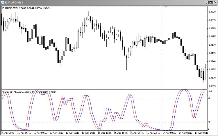 Stochasic Chaikin's Volatility  - скачать индикатор для MetaTrader 4 бесплатно