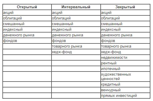 категории пиф