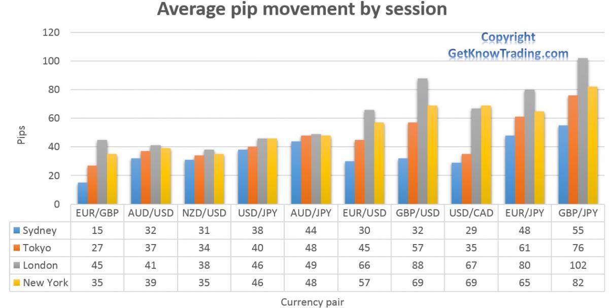 сравнение пары евро доллар и другими валютными парами в торговом диапазоне за различные торговые сессии