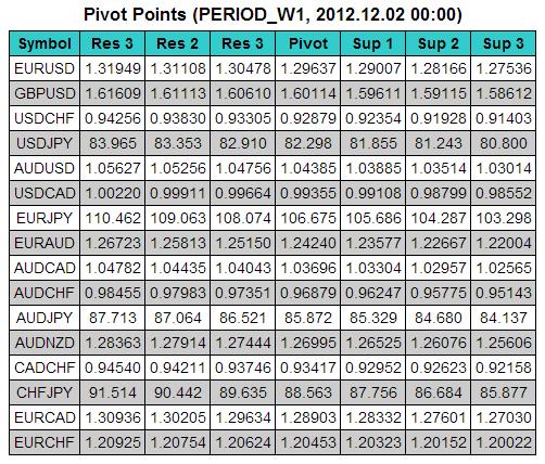Pivot Points to Html - скрипт для МТ5, скачать бесплатно