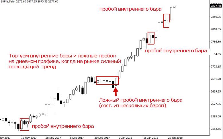 пример входов когда на рынке сильный тренд