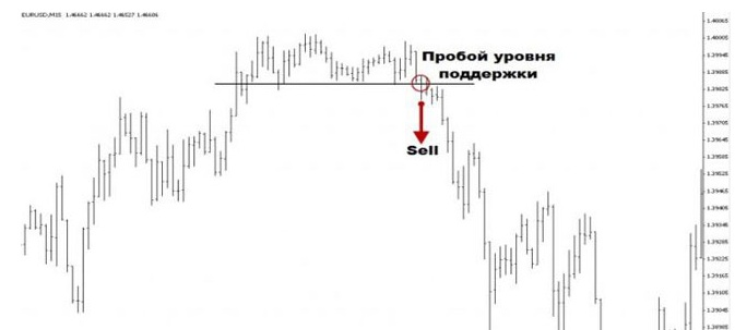 Торговля на прорывах форекс советник форекс биржа