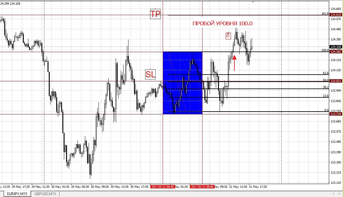 Форекс стратегии без индикаторов фундаментальные стратегии торговли на рынке шаблоны форекс флеш