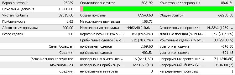 EMA CROSS  - скачать советник (эксперт) для MetaTrader 4 бесплатно