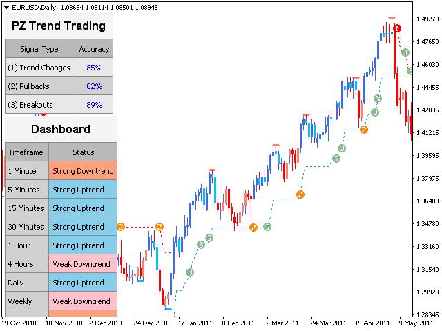 индикатор pz trend trading на графике