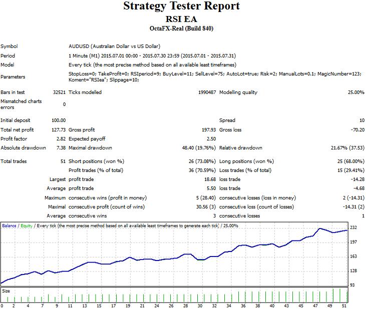 RSI EA  - скачать советник (эксперт) для MetaTrader 4 бесплатно
